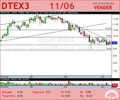 DURATEX - DTEX3 - 11/06/2012 #DTEX3 #analises #bovespa