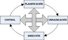 1.21 - PROCESOS ADMINISTRATIVOS, La administración puede verse también como un proceso. Según Henry Fayol, dicho proceso está compuesto por funciones básicas: planificación, organización, dirección, coordinación, control. Planificación: Procedimiento para establecer objetivos y un curso de acción adecuado para lograrlos.