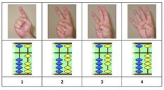Have you ever wondered why the Oriental Soroban abacus has 4 separate beads? It is in base not 4 or so why organize it that way? In response to yesterday's post Hand tricks! Alexander Bogomolny linked his…Read more › Worksheets For Kids, Kindergarten Worksheets, Math Activities, English Teaching Materials, Teaching English, Hand Tricks, Abacus Math, Primary Maths, Learning Numbers