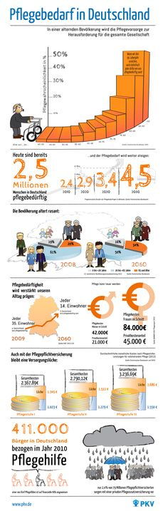[Infografik] Pflegebedarf in Deutschland - In einer alternden Bevölkerung wird die Pflegevorsorge zur Herausforderung für die gesamte Gesellschaft.