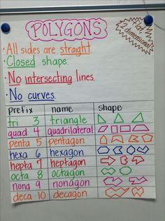 polygon anchor chart (other math anchor charts on this site, too) Math Charts, Math Anchor Charts, Shape Anchor Chart, Math Strategies, Math Resources, Math Tips, Fifth Grade Math, Fourth Grade, 4th Grade Maths