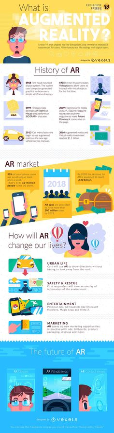 Augmented Reality is everywhere. Everyday, we read about it in the news. And even though Virtual Reality initially seemed to be a big deal—to have the biggest wow factor—it is now starting to appear that AR could be the real game-changer. Do you know how Augmented Reality will affect your life? Or what's the difference between AR and VR? This helpful infographic by the folks at www.vexels.com answers those questions and more. Get to know a little more about AR's history, the market it's…