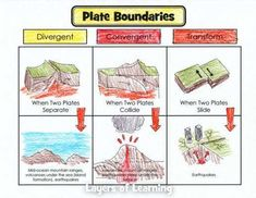 Plate Tectonics – Layers of Learning Plate Tectonics – Layers of Learning,Science Plate Boundaries worksheet for when studying plate tectonics. Links the types of plate boundaries to the results of movement on those boundaries. Earth Science Activities, Earth And Space Science, Science Worksheets, Science Lessons, Earth Space, Object Lessons, Science Projects, Science Classroom, Teaching Science