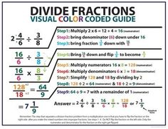 Math Posters for Elementary Classrooms Add and Subtract & More - Mathe Ideen 2020 Math Fractions, Dividing Fractions, Multiplication, Fifth Grade Math, Sixth Grade, Math Charts, Homeschool Math, Homeschooling, Math Poster