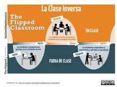 Flipping the classroom at higher education Peer Learning, Learning Courses, Learning Spaces, Student Learning, Classroom Attendance, Flipped Classroom, Classroom Setup, Teacher Education, Teacher Tools