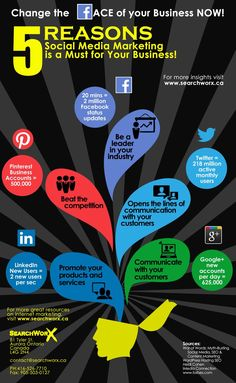 --5 reasons social media marketing is a MUST for your business ~  , #socialmedia, #marketing, #business