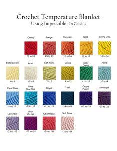 Celsius Chart