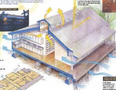 A collection of articles on Passive Cooling