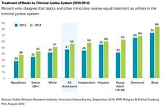 The percentage of various groups of Americans who believe that black people suffer unequal treatment by the police.