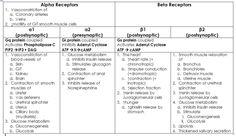 Alpha & Beta Receptors