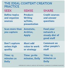 7 Ways to Create Traffic-Boosting Content in the Context of Content Curation.  content-creation #content #contentcuration