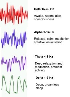 Brain waves shift after 30 secs on entering a room. Brain waves improve if your energy in the room is good. Motivation depends on better brain waves. Kundalini Yoga, Autogenic Training, Yi King, Brain Science, Life Science, Computer Science, Stress, Deep Meditation, Meditation Benefits