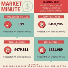 RAHB reports record sales for January!  In this market, using a REALTOR® is key. A real estate professional can help you achieve the best results in the purchase or sale of your home!  For more info, visit www.rahb.ca  #MarketMinute #HamOnt #RealEstate #RealEstateSales #Realtor #RAHB #Remax #RemaxEscarpment #Sales #HomeSale #Property #Home #Housing #Market #Freehold #Condo #Infographic