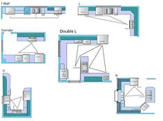 kitchen layouts - remember you can create an l-shape with an