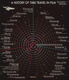 De geschiedenis van tijdreizen in films