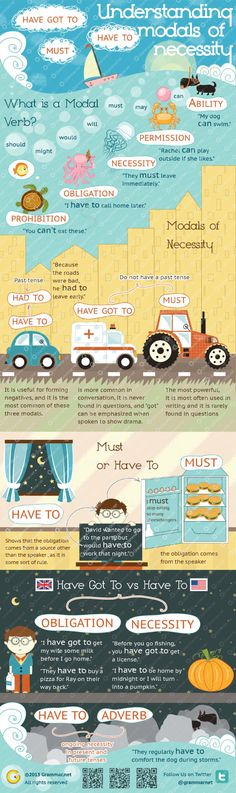 Use of modal verbs like: should, might, would, will, must, may, can. Explanations and examples in 1 image.