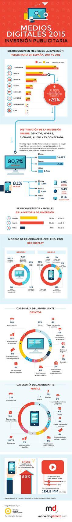Medios Digitales 2015: Inversión Publicitaria