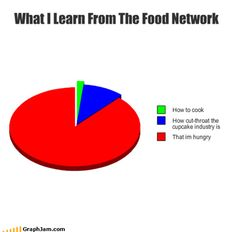 Funny Food Network Compilation (23 Pics)