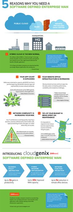 Cisco Enterprise SDN Infographic | Software Defined Network ...