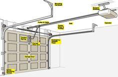 How It Works: Garage Door Opener
