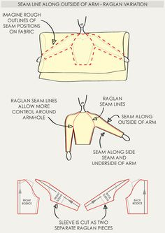 The Fullness and Shaping of Sleeves Part 3   The Cutting Class. Creating raglan sleeves with outside seam lines.