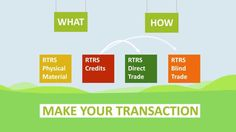 How does the RTRS Trading Platform work?