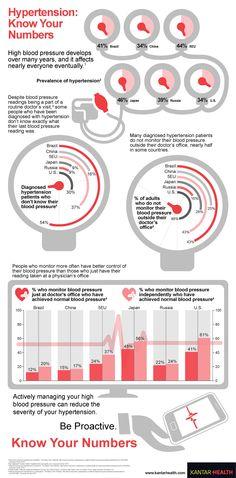 Infographic design by Jaclyn Salem | Design | Pinterest ...