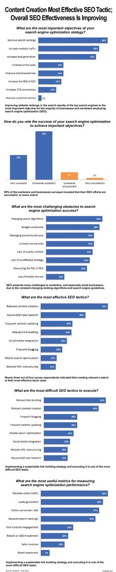 Content creation is the most effective tactic and improving website rankings in the top search engines is the most important objective for the majority of businesses and marketers employing search engine optimization (SEO). This is one of the key findings of a search engine optimization survey conducted by Ascend2 among 286 marketing, sales and business professionals worldwide. #seo #searchengineoptimization #searchenginerankings #contentcreation #websitetraffic #linkbuilding