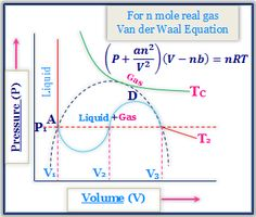Critical Phenomena and Van der Walls Equation. Online College, Physical Chemistry, Very Clever, Learning Courses, Equation, Physics, Walls, Physique