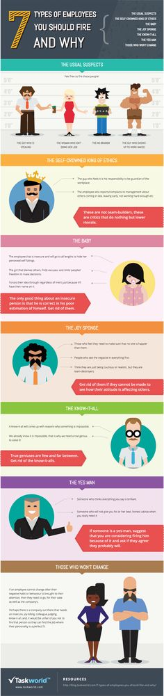 Career infographic & Advice 7 Types of Employees That Will Get Fired Image Description These are the 7 types of people that will most likely get fired in Projekt Manager, Talent Management, Hr Management, Resource Management, Behavior Management, Employee Engagement, Business Management, Human Resources, Business Tips
