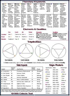 Astrology: Planetary Keywords, Elements, Qualities, Triplicities, Natal Aspects, Sign Rulers Chart | #astrology