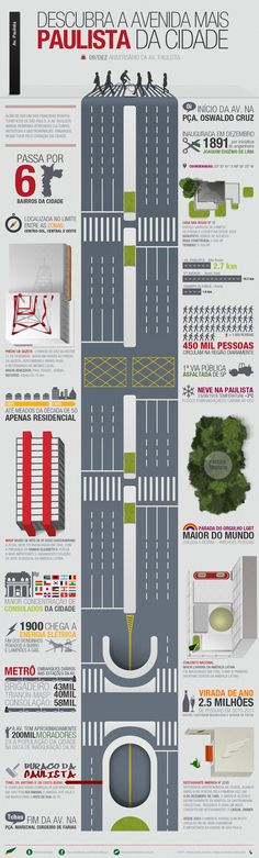 Avenida Paulista, 120 anos.