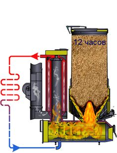 rocket stove and grill Stove Heater, Stove Oven, Outdoor Wood Burner, Kitchen Window Bar, Wood Gas Stove, Rocket Stove Design, Rocket Mass Heater, Stove Fireplace, Heat Exchanger