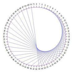 Op'Art (3) - Des tables de multiplications aux courbes cycloïdales - Profmath String Art Diy, String Crafts, Dream Catcher Patterns, Dream Catcher Craft, String Art Templates, String Art Patterns, Diy Arts And Crafts, Creative Crafts, Arte Linear