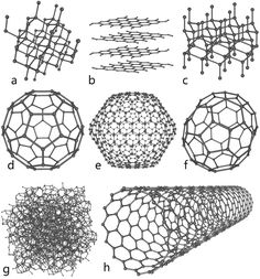 a) Diamond b) Graphite c) Lonsdaleite d) Buckminsterfullerene e) f) g) Amorphous carbon h) single-walled carbon nanotube photo Eight_Allotropes_of_Carbon. Carbon Molecule, Glass Bead Game, Fun Facts For Kids, Science Chemistry, Organic Chemistry, Chemistry Classroom, Physical Science, Teaching Science, Sternum Tattoo