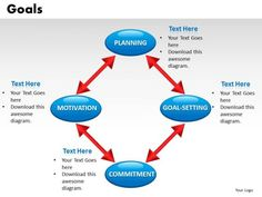 4 Interconnected Goals Diagrams PowerPoint Slides Editable Ppt Templates Ppt Template, Templates, Project Presentation, Motivation Goals, Marketing Materials, Diagram, Ads, How To Plan, Projects