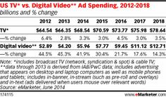 Digital video advertising in the US is increasing at an eye-popping rate, but TV ad spending will still outpace digital video in dollar grow...