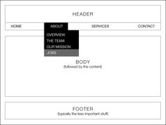 Beginner's Guide to Wireframing