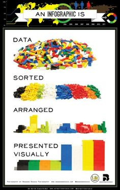 Infographics, Explained by LEGO. How come the most complex data structure, always can be explained by LEGO :-) Inbound Marketing, Marketing Digital, Content Marketing, Information Design, Information Graphics, Big Data, Data Data, Open Data, Legos