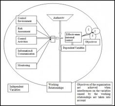 The Figure below shows the conceptual framework components of dependent and independent variables. Dependent And Independent Variables, Islamic Bank, Internal Control, Control Techniques, Private Banking, Negative Attitude, Conceptual Framework, Organizational Structure, Code Of Conduct