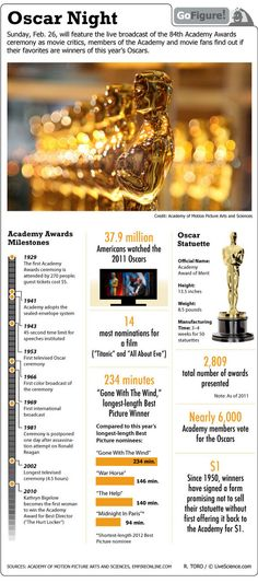 Infographic: Oscar Time! Glitzy Facts About the Academy Awards by Ross Toro, LiveScience contributor  Date: 24 Feb 2012