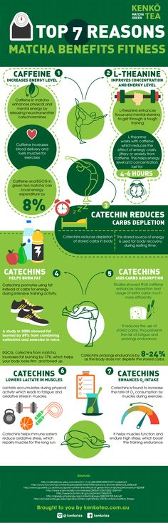 Top 7 Reasons Matcha Benefits Fitness | Kenko Tea on Behance