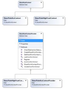 Getting SharePoint 2013 apps MVC Apps and ApiControllers to work