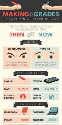 The Evolution of Teaching Methods Infographic  The Evolution of Teaching Methods Infographic presents how teaching methods have evolved over the last 300 years. In Colonial times the teacher kept order in the classroom with strict discipline and a touch of intimidation. Now, teachers are encouraged to be friendly and keep order by engaging kids so that they want to pay attention.   http://elearninginfographics.com/the-evolution-of-teaching-methods-infographic/