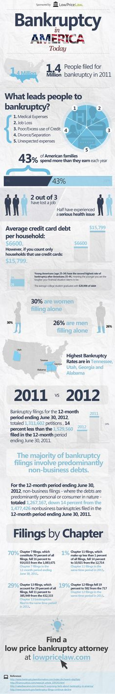 Bankruptcy in America   https://freeinfographicssubmit.wordpress.com/2012/11/28/bankruptcy-in-america/