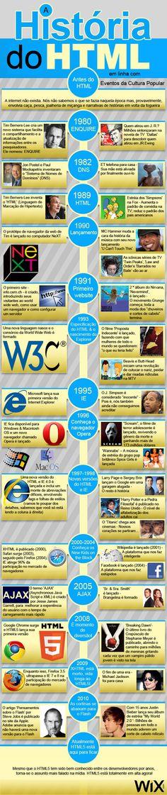 A História do HTML - infográfico