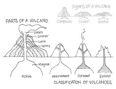 parts of a volcano, classification of volcanoes, types of volcanoes all in one coloring worksheet.  COLORING PAGE @ mytravelfriends.com My Travel Friends ®