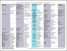 9 Yeet Hay Ideas Alkaline Diet Alkaline Foods Alkaline Foods Chart