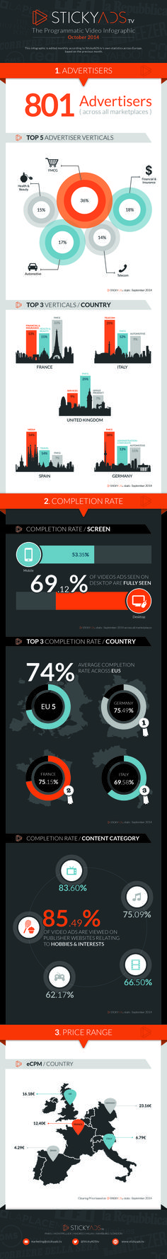 Infographic on programmatic video by stickyAds.tv
