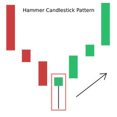 Shooting Star Candlestick, Financial Charts, Bookkeeping Business, Candlestick Chart, Pattern Pictures, Line Patterns, Trading Strategies, Stock Market, Candlesticks